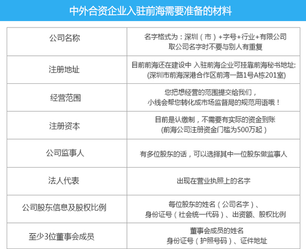 前海公司注册,中外合资企业入驻前海