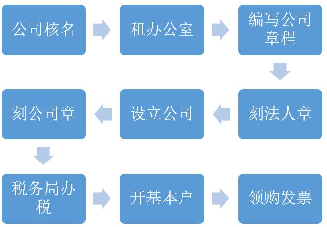 上海注册公司费用
