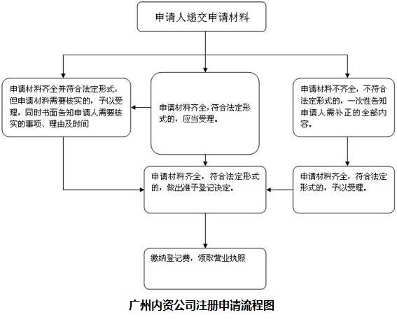 广州内资公司注册申请流程图