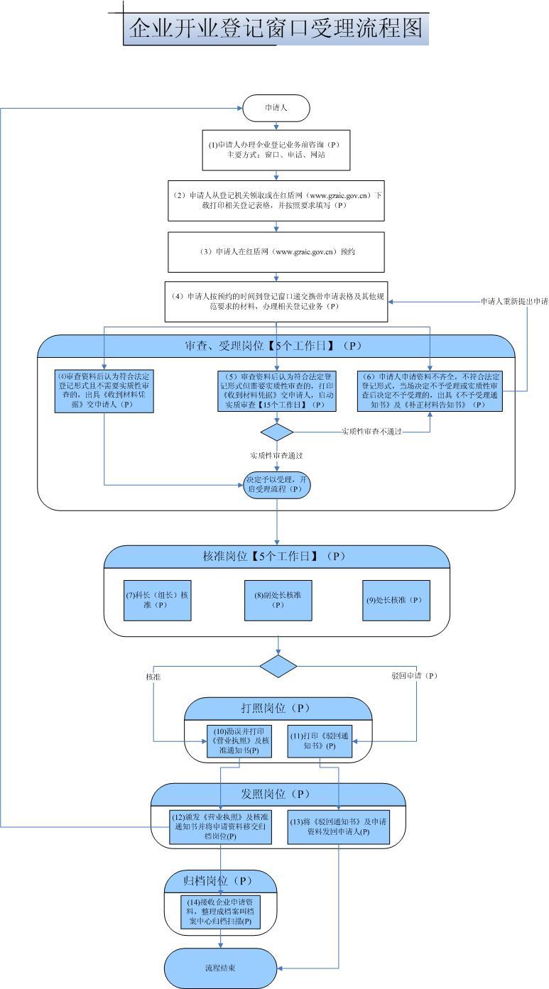 上海市工商局窗口办理流程图