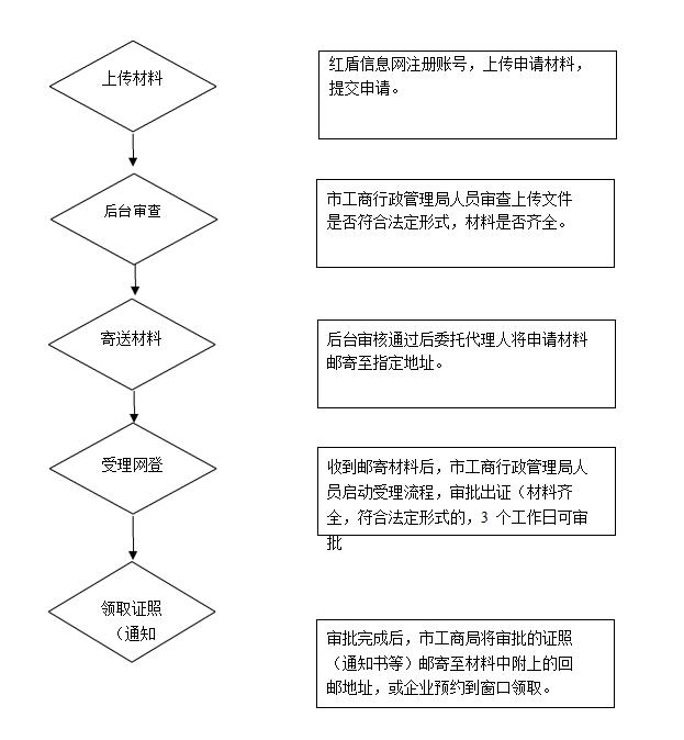 上海市工商注册网上办理流程图